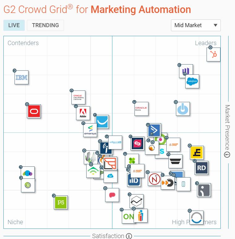 Bureau Vet - Marketing automation - Hubspot vergelijking met andere marketing automation tools