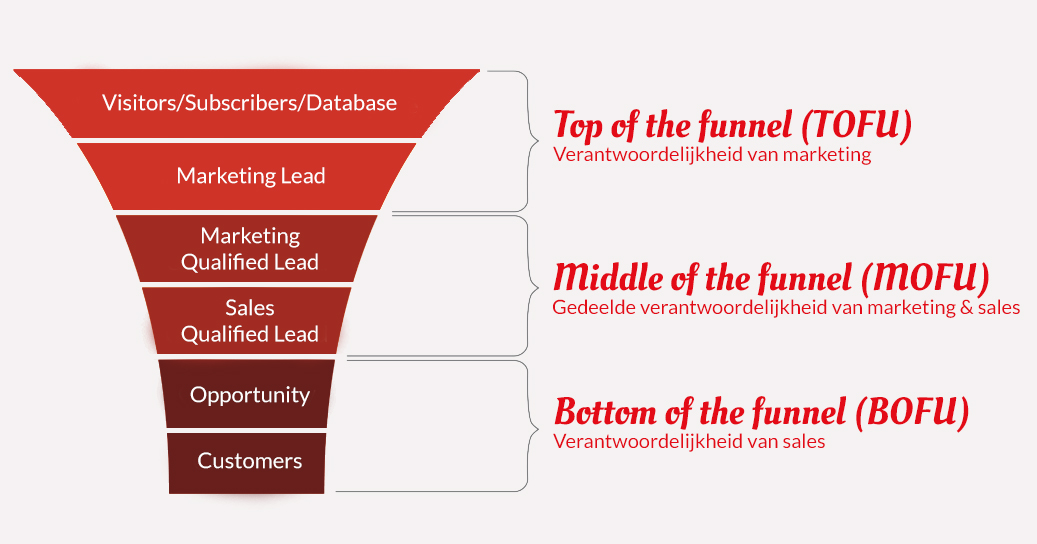 Bureau Vet - lead nurturing - Lifecycle stages