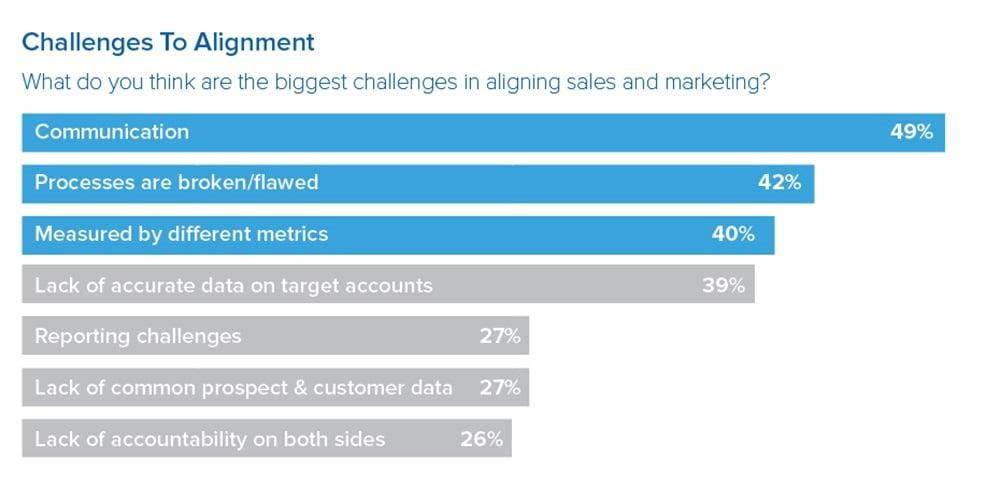 Bureau Vet - marketing en sales alignment - uitdagingen volgens Demand Gen