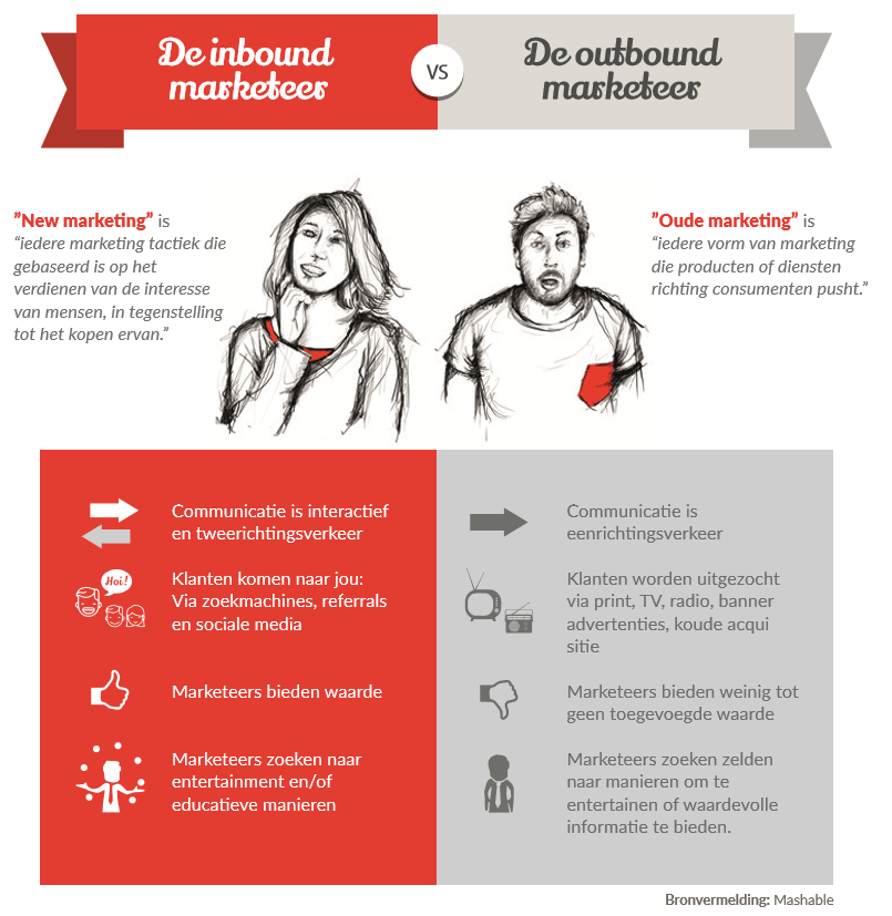 Inbound marketing, Wat is inbound marketing, de inbound marketeer versus de outbound marketeer