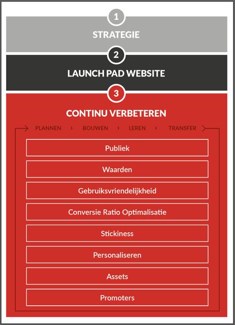 bureau Vet - Growth Driven Design - Continuous Improvement
