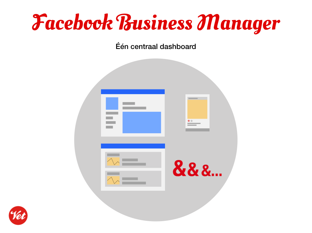 Centraal dashboard Facebook Business Manager