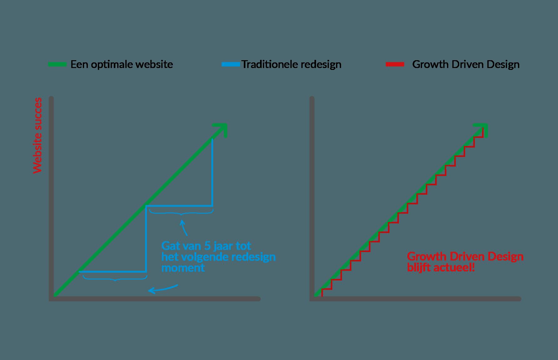 Wat is Growth Driven Design (GDD) precies?